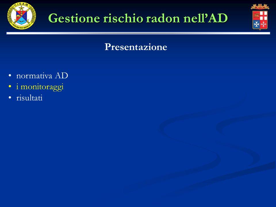 normativa AD i monitoraggi risultati Presentazione Gestione rischio radon nellAD
