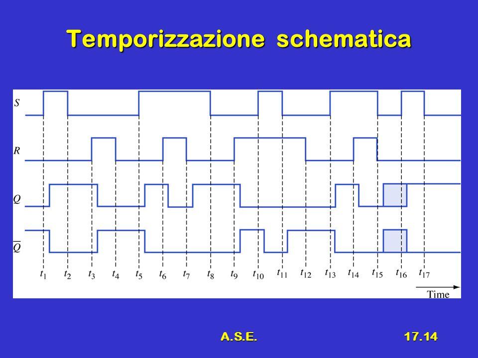 A.S.E.17.14 Temporizzazione schematica