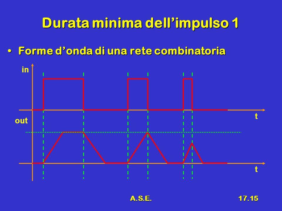 A.S.E.17.15 Durata minima dellimpulso 1 Forme donda di una rete combinatoriaForme donda di una rete combinatoria in out t t