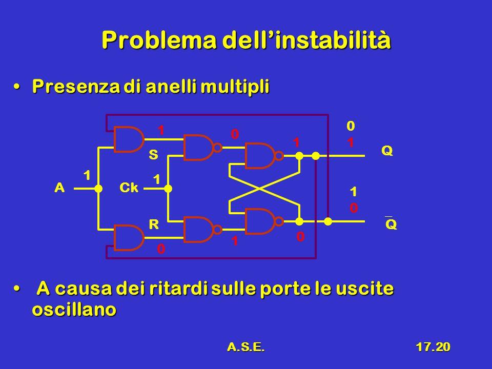 A.S.E.17.20 Problema dellinstabilità Presenza di anelli multipliPresenza di anelli multipli A causa dei ritardi sulle porte le uscite oscillano A causa dei ritardi sulle porte le uscite oscillano R S 0101 Q CkA 1010 Q 1 1 1 0 0 1 1 0