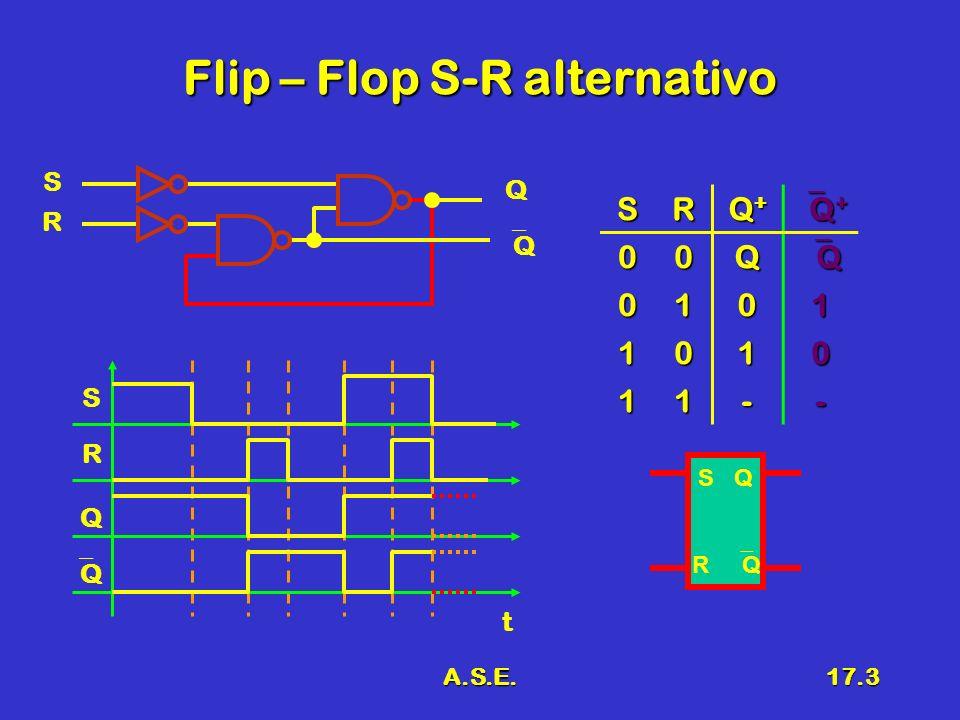 A.S.E.17.3 Flip – Flop S-R alternativo R S Q Q SR Q+Q+Q+Q+ Q + Q + 00Q Q 0101 1010 11-- S R Q Q t S Q R Q