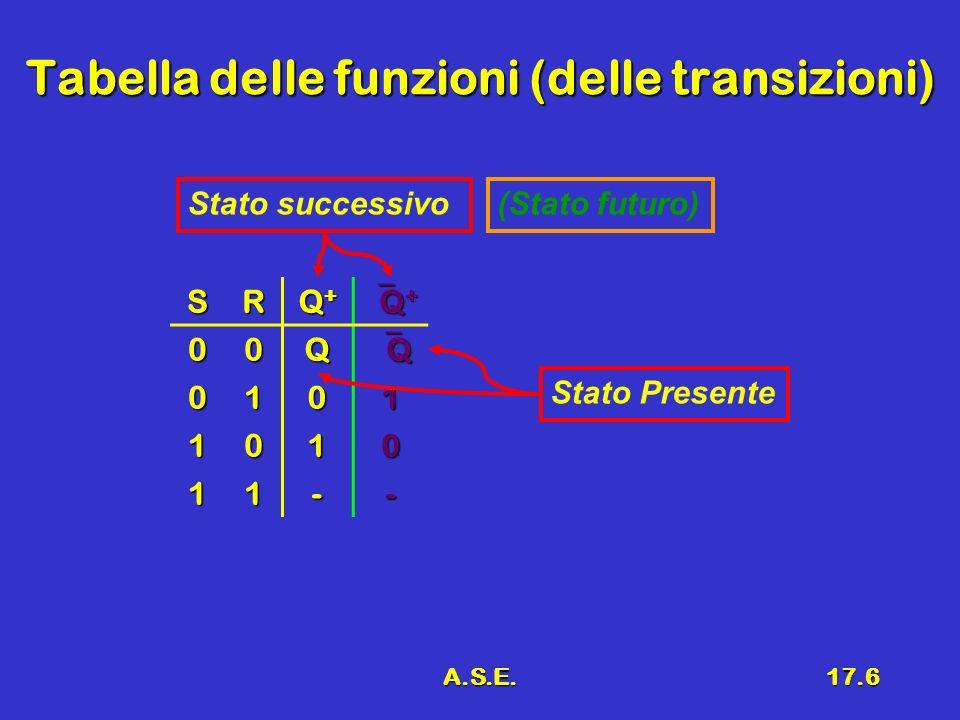 A.S.E.17.6 Tabella delle funzioni (delle transizioni) SR Q+Q+Q+Q+ Q + Q + 00Q Q 0101 1010 11-- Stato successivo(Stato futuro) Stato Presente