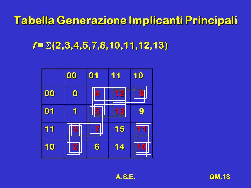 A.S.E.QM.13 Tabella Generazione Implicanti Principali f = (2,3,4,5,7,8,10,11,12,13) 00011110 0004128 0115139 11371511 10261410
