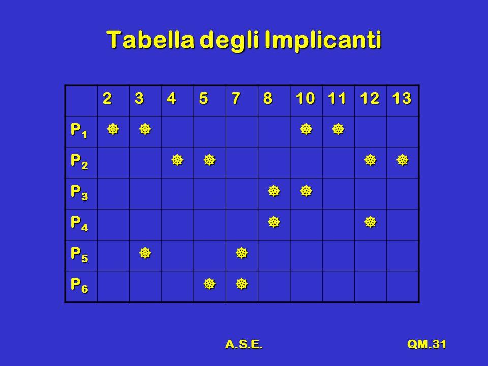 A.S.E.QM.31 Tabella degli Implicanti 23457810111213 P1P1P1P1 P2P2P2P2 P3P3P3P3 P4P4P4P4 P5P5P5P5 P6P6P6P6