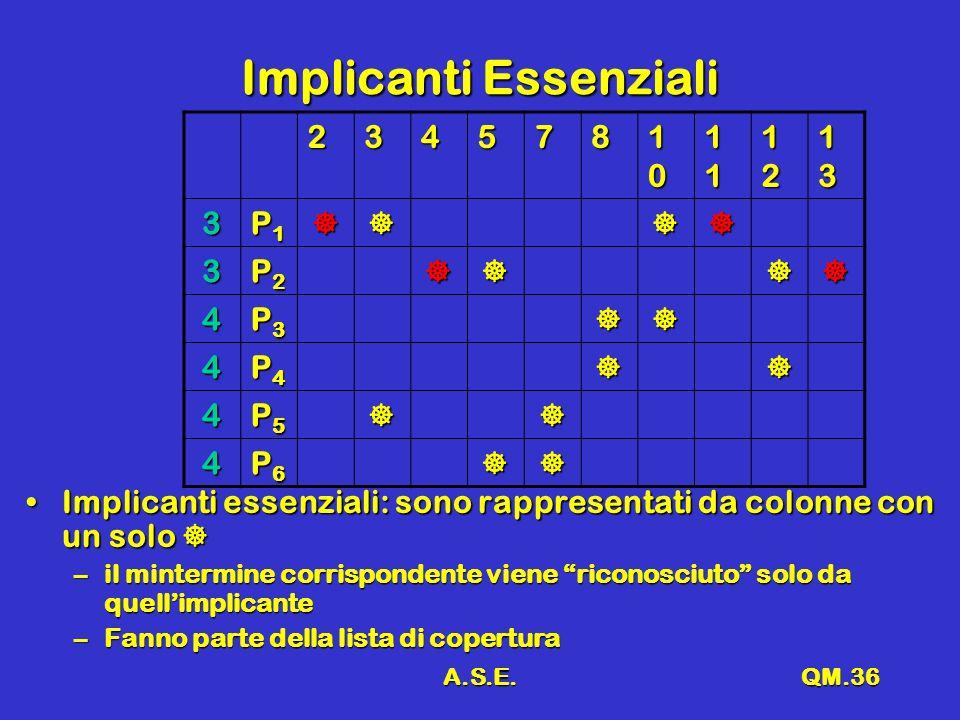 A.S.E.QM.36 Implicanti Essenziali 234578 10101010 11111111 12121212 13131313 3 P1P1P1P1 3 P2P2P2P2 4 P3P3P3P3 4 P4P4P4P4 4 P5P5P5P5 4 P6P6P6P6 Implicanti essenziali: sono rappresentati da colonne con un soloImplicanti essenziali: sono rappresentati da colonne con un solo –il mintermine corrispondente viene riconosciuto solo da quellimplicante –Fanno parte della lista di copertura