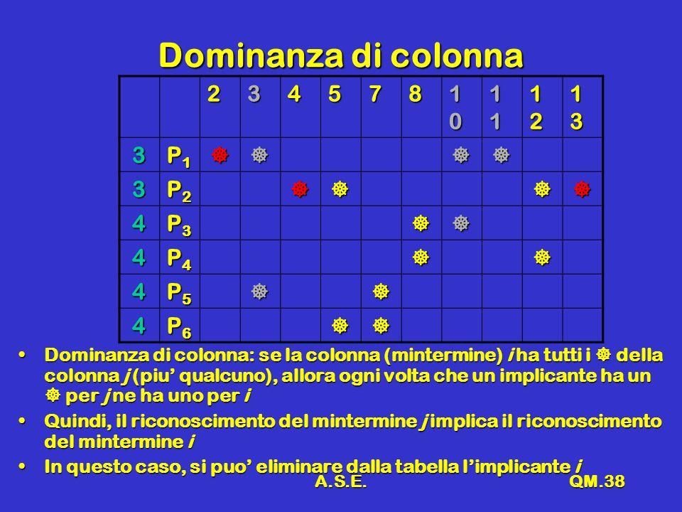 A.S.E.QM.38 Dominanza di colonna 234578 10101010 11111111 12121212 13131313 3 P1P1P1P1 3 P2P2P2P2 4 P3P3P3P3 4 P4P4P4P4 4 P5P5P5P5 4 P6P6P6P6 Dominanza di colonna: se la colonna (mintermine) i ha tutti i della colonna j (piu qualcuno), allora ogni volta che un implicante ha un per j ne ha uno per iDominanza di colonna: se la colonna (mintermine) i ha tutti i della colonna j (piu qualcuno), allora ogni volta che un implicante ha un per j ne ha uno per i Quindi, il riconoscimento del mintermine j implica il riconoscimento del mintermine iQuindi, il riconoscimento del mintermine j implica il riconoscimento del mintermine i In questo caso, si puo eliminare dalla tabella limplicante iIn questo caso, si puo eliminare dalla tabella limplicante i