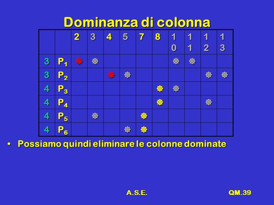 A.S.E.QM.39 Dominanza di colonna 234578 10101010 11111111 12121212 13131313 3 P1P1P1P1 3 P2P2P2P2 4 P3P3P3P3 4 P4P4P4P4 4 P5P5P5P5 4 P6P6P6P6 Possiamo quindi eliminare le colonne dominatePossiamo quindi eliminare le colonne dominate