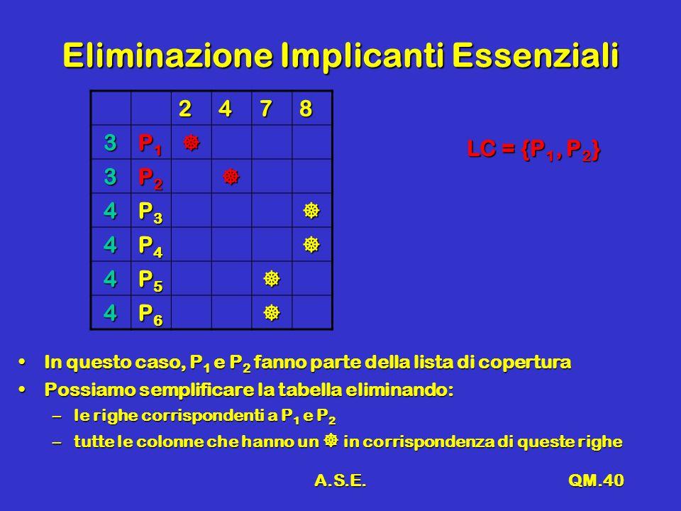 A.S.E.QM.40 Eliminazione Implicanti Essenziali 2478 3 P1P1P1P1 3 P2P2P2P2 4 P3P3P3P3 4 P4P4P4P4 4 P5P5P5P5 4 P6P6P6P6 In questo caso, P 1 e P 2 fanno parte della lista di coperturaIn questo caso, P 1 e P 2 fanno parte della lista di copertura Possiamo semplificare la tabella eliminando:Possiamo semplificare la tabella eliminando: –le righe corrispondenti a P 1 e P 2 –tutte le colonne che hanno un in corrispondenza di queste righe LC = {P 1, P 2 }