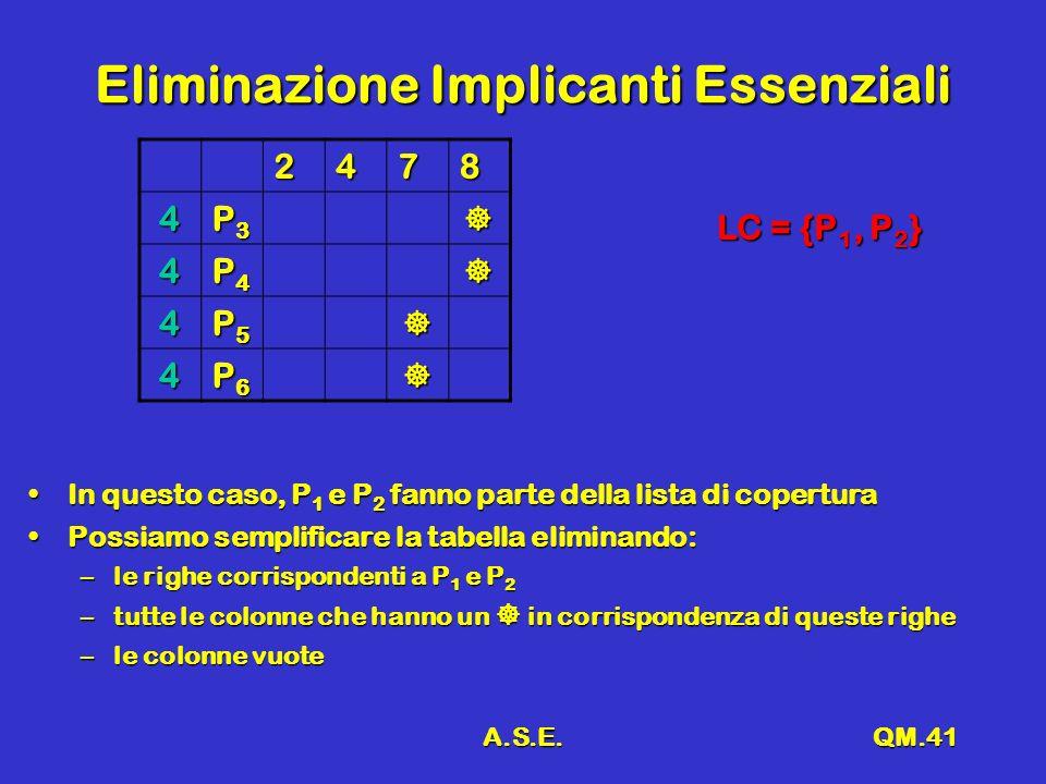 A.S.E.QM.41 Eliminazione Implicanti Essenziali 2478 4 P3P3P3P3 4 P4P4P4P4 4 P5P5P5P5 4 P6P6P6P6 In questo caso, P 1 e P 2 fanno parte della lista di coperturaIn questo caso, P 1 e P 2 fanno parte della lista di copertura Possiamo semplificare la tabella eliminando:Possiamo semplificare la tabella eliminando: –le righe corrispondenti a P 1 e P 2 –tutte le colonne che hanno un in corrispondenza di queste righe –le colonne vuote LC = {P 1, P 2 }
