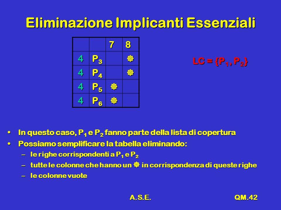 A.S.E.QM.42 Eliminazione Implicanti Essenziali 78 4 P3P3P3P3 4 P4P4P4P4 4 P5P5P5P5 4 P6P6P6P6 In questo caso, P 1 e P 2 fanno parte della lista di coperturaIn questo caso, P 1 e P 2 fanno parte della lista di copertura Possiamo semplificare la tabella eliminando:Possiamo semplificare la tabella eliminando: –le righe corrispondenti a P 1 e P 2 –tutte le colonne che hanno un in corrispondenza di queste righe –le colonne vuote LC = {P 1, P 2 }