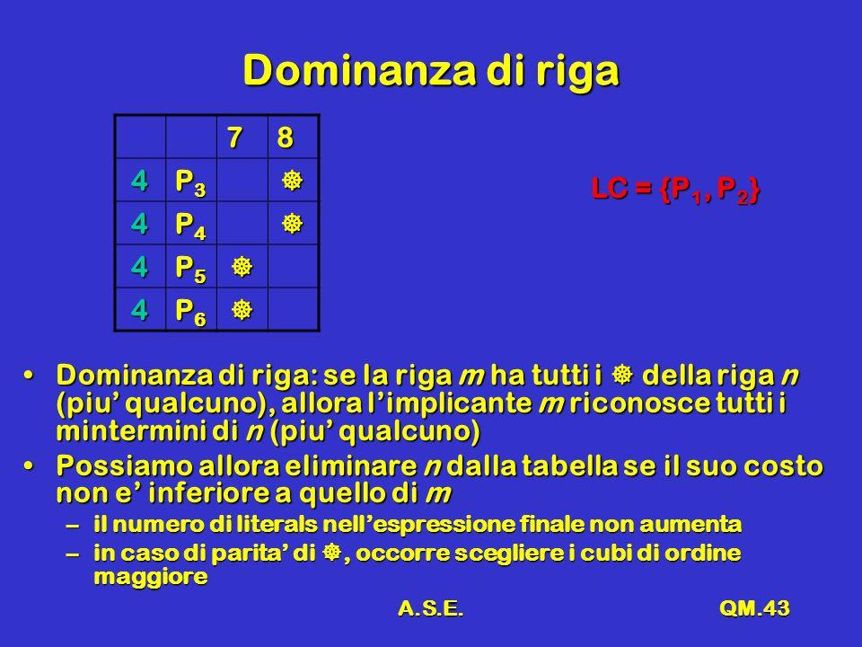 A.S.E.QM.43 Dominanza di riga 78 4 P3P3P3P3 4 P4P4P4P4 4 P5P5P5P5 4 P6P6P6P6 Dominanza di riga: se la riga m ha tutti i della riga n (piu qualcuno), allora limplicante m riconosce tutti i mintermini di n (piu qualcuno)Dominanza di riga: se la riga m ha tutti i della riga n (piu qualcuno), allora limplicante m riconosce tutti i mintermini di n (piu qualcuno) Possiamo allora eliminare n dalla tabella se il suo costo non e inferiore a quello di mPossiamo allora eliminare n dalla tabella se il suo costo non e inferiore a quello di m –il numero di literals nellespressione finale non aumenta –in caso di parita di, occorre scegliere i cubi di ordine maggiore LC = {P 1, P 2 }