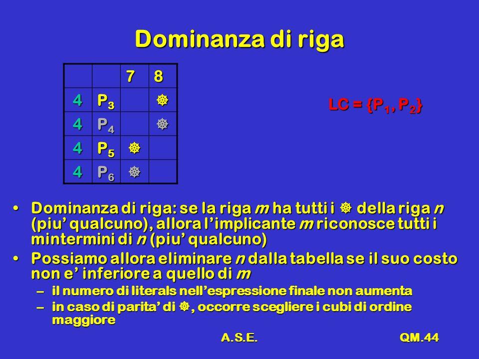 A.S.E.QM.44 Dominanza di riga 78 4 P3P3P3P3 4 P4P4P4P4 4 P5P5P5P5 4 P6P6P6P6 LC = {P 1, P 2 } Dominanza di riga: se la riga m ha tutti i della riga n (piu qualcuno), allora limplicante m riconosce tutti i mintermini di n (piu qualcuno)Dominanza di riga: se la riga m ha tutti i della riga n (piu qualcuno), allora limplicante m riconosce tutti i mintermini di n (piu qualcuno) Possiamo allora eliminare n dalla tabella se il suo costo non e inferiore a quello di mPossiamo allora eliminare n dalla tabella se il suo costo non e inferiore a quello di m –il numero di literals nellespressione finale non aumenta –in caso di parita di, occorre scegliere i cubi di ordine maggiore