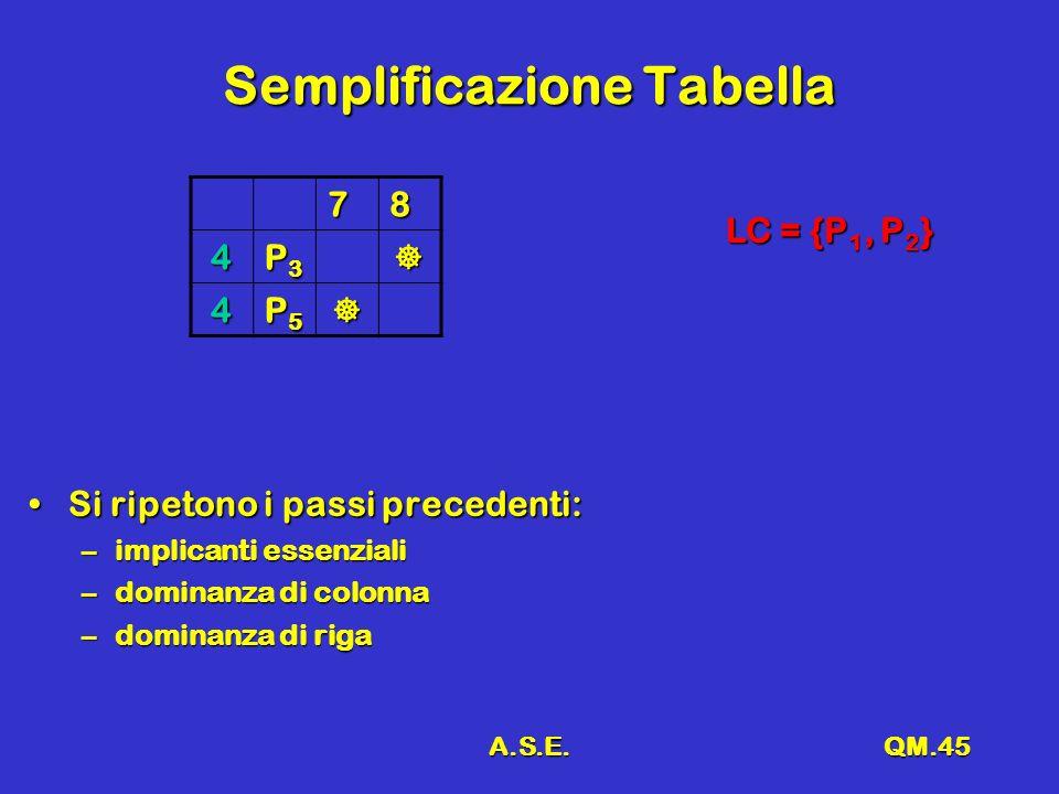 A.S.E.QM.45 Semplificazione Tabella 78 4 P3P3P3P3 4 P5P5P5P5 Si ripetono i passi precedenti:Si ripetono i passi precedenti: –implicanti essenziali –dominanza di colonna –dominanza di riga LC = {P 1, P 2 }