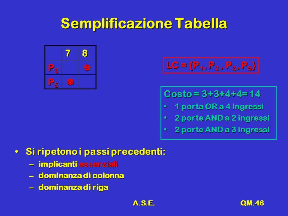 A.S.E.QM.46 Semplificazione Tabella 78 P3P3P3P3 P5P5P5P5 Si ripetono i passi precedenti:Si ripetono i passi precedenti: –implicanti essenziali –dominanza di colonna –dominanza di riga LC = {P 1, P 2, P 3, P 5 } Costo = 3+3+4+4= 14 1 porta OR a 4 ingressi1 porta OR a 4 ingressi 2 porte AND a 2 ingressi2 porte AND a 2 ingressi 2 porte AND a 3 ingressi2 porte AND a 3 ingressi