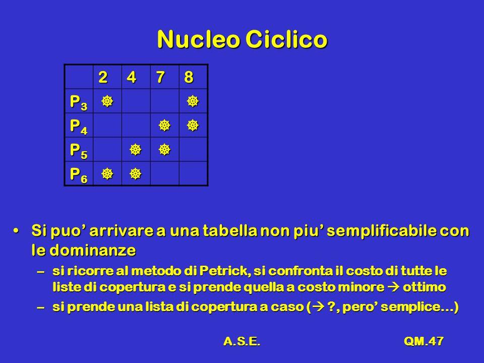 A.S.E.QM.47 Nucleo Ciclico 2478 P3P3P3P3 P4P4P4P4 P5P5P5P5 P6P6P6P6 Si puo arrivare a una tabella non piu semplificabile con le dominanzeSi puo arrivare a una tabella non piu semplificabile con le dominanze –si ricorre al metodo di Petrick, si confronta il costo di tutte le liste di copertura e si prende quella a costo minore ottimo –si prende una lista di copertura a caso ( ?, pero semplice…)