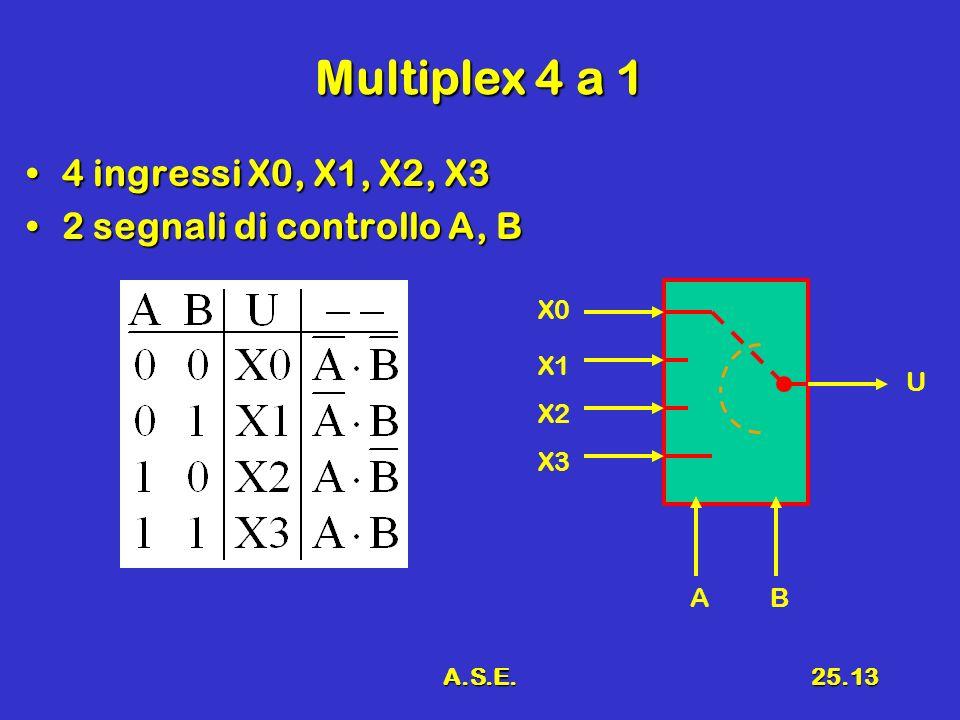 A.S.E.25.13 Multiplex 4 a 1 4 ingressi X0, X1, X2, X34 ingressi X0, X1, X2, X3 2 segnali di controllo A, B2 segnali di controllo A, B AB X0 X1 X2 X3 U