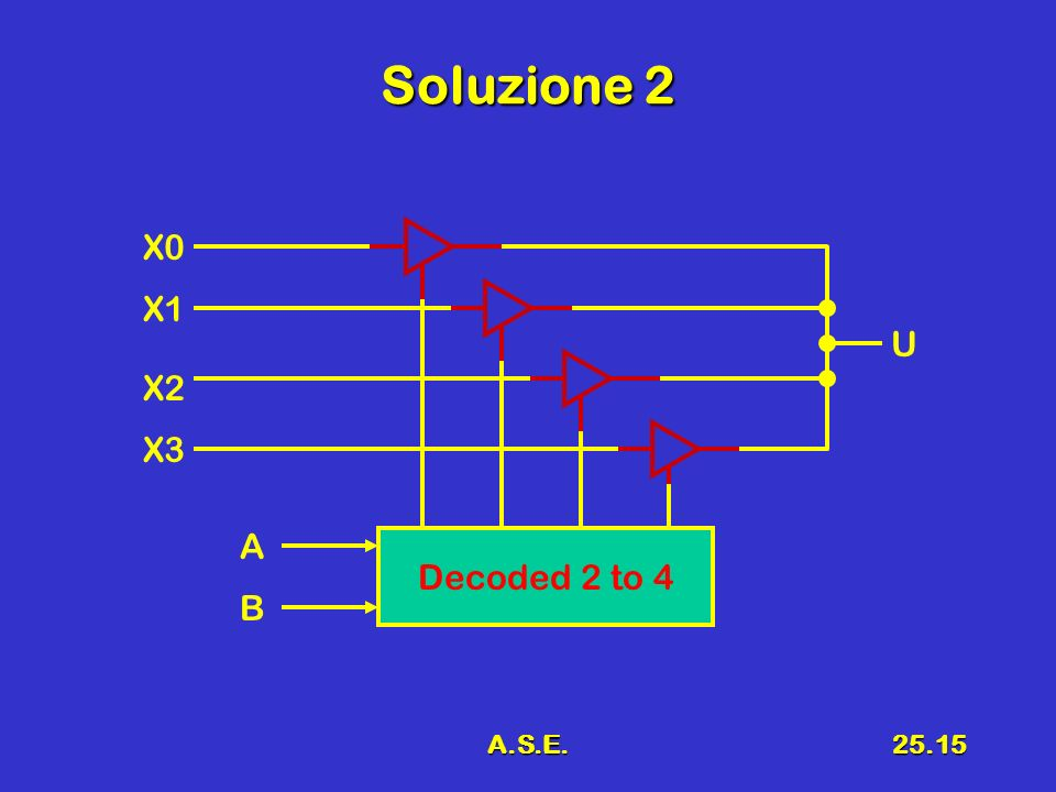 A.S.E.25.15 Soluzione 2 Decoded 2 to 4 X0 B A U X1 X2 X3