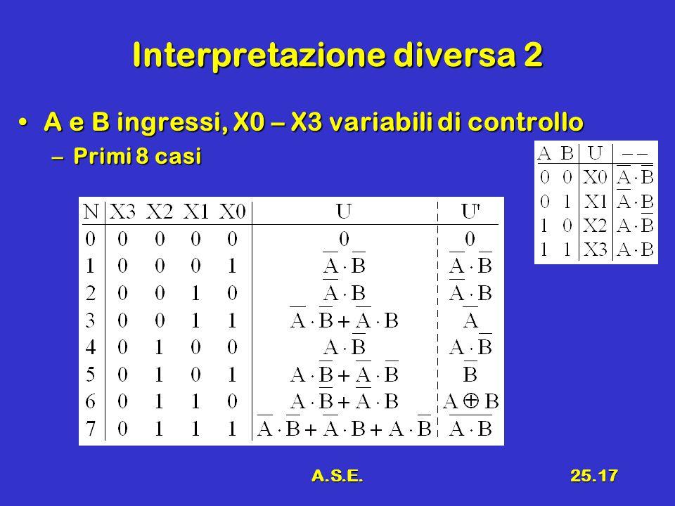 A.S.E.25.17 Interpretazione diversa 2 A e B ingressi, X0 – X3 variabili di controlloA e B ingressi, X0 – X3 variabili di controllo –Primi 8 casi