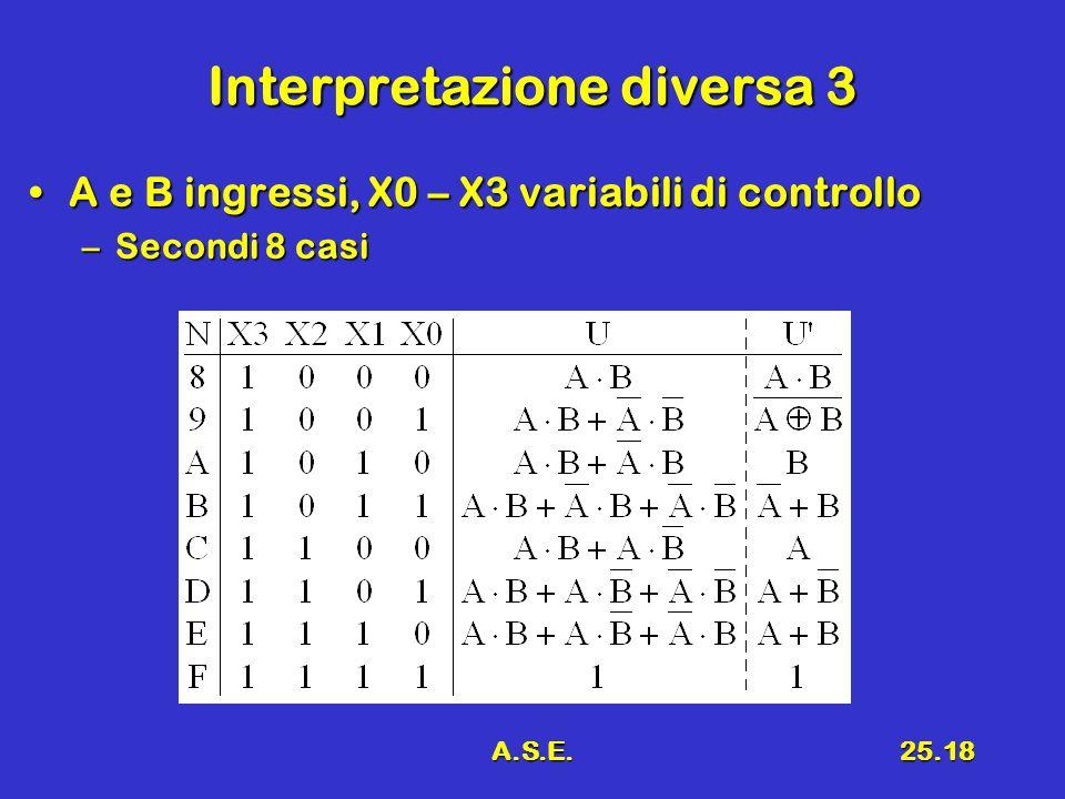 A.S.E.25.18 Interpretazione diversa 3 A e B ingressi, X0 – X3 variabili di controlloA e B ingressi, X0 – X3 variabili di controllo –Secondi 8 casi