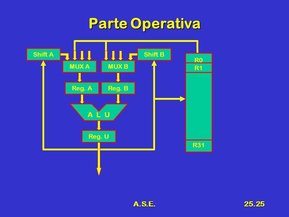 A.S.E.25.25 Parte Operativa Reg. B A L U Reg. A Reg. U MUX AMUX BMUX A Shift AShift B R0 R1 R31