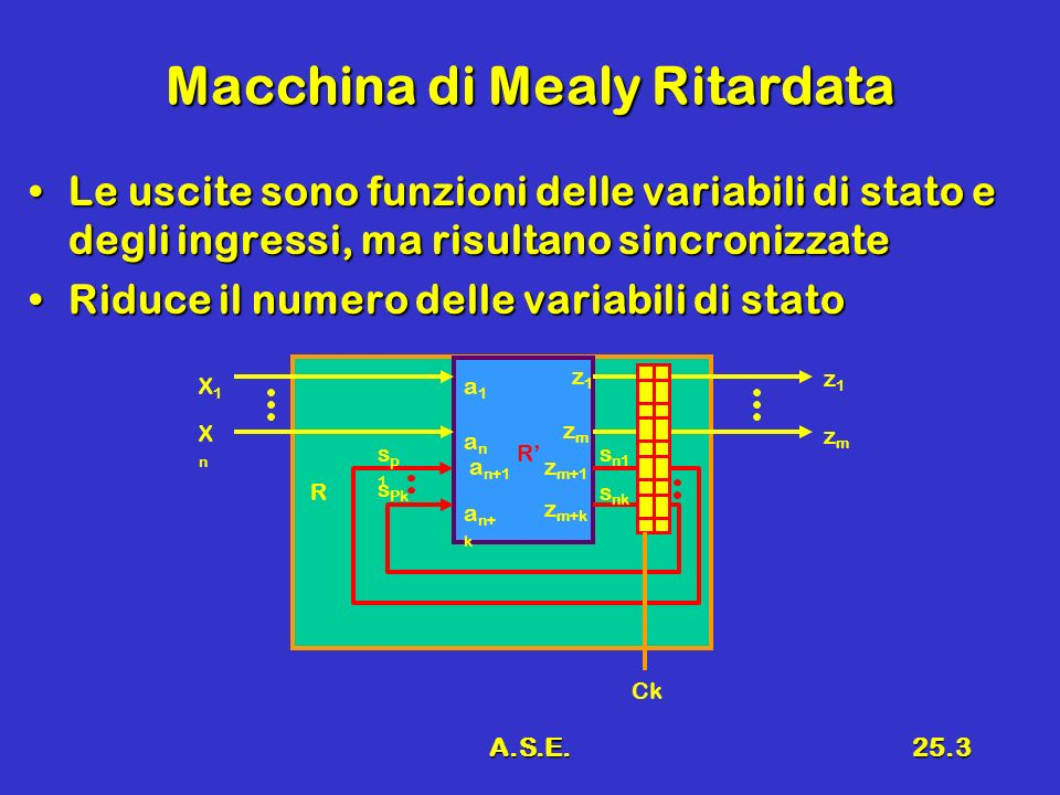 A.S.E.25.34 Conclusioni Reti sequenziali sincronizzate complesseReti sequenziali sincronizzate complesse ALUALU Parte di controlloParte di controllo –Microaddress-based –Microinstruction-based
