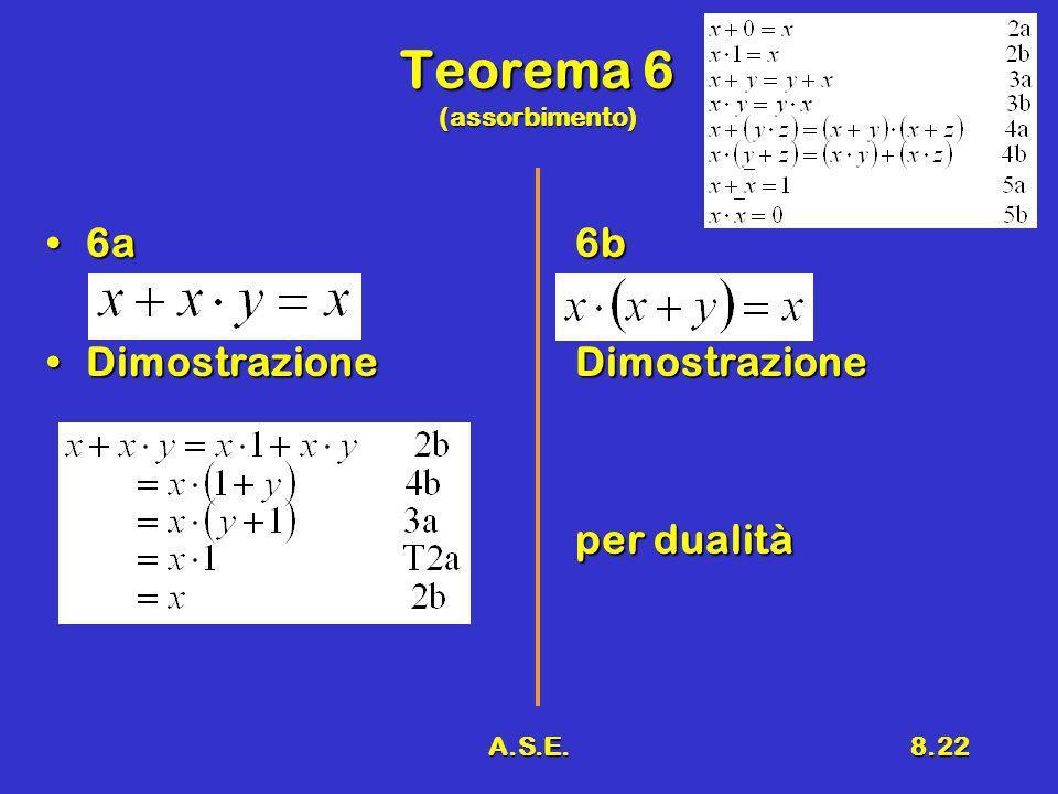 A.S.E.8.22 Teorema 6 (assorbimento) 6a6b6a6b DimostrazioneDimostrazioneDimostrazioneDimostrazione per dualità