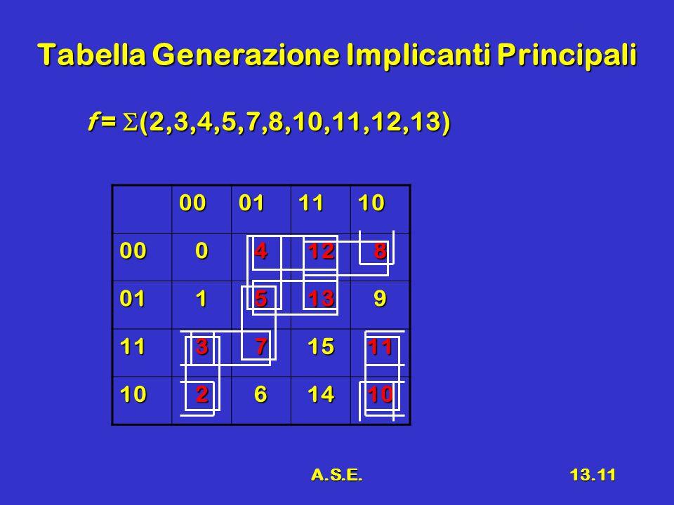 A.S.E.13.11 Tabella Generazione Implicanti Principali f = (2,3,4,5,7,8,10,11,12,13) 00011110 0004128 0115139 11371511 10261410