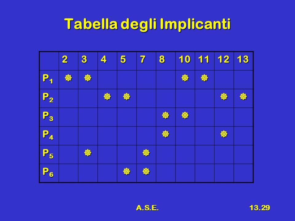 A.S.E.13.29 Tabella degli Implicanti 23457810111213 P1P1P1P1 P2P2P2P2 P3P3P3P3 P4P4P4P4 P5P5P5P5 P6P6P6P6