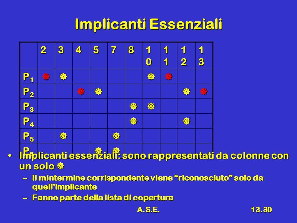 A.S.E.13.30 Implicanti Essenziali 234578 10101010 11111111 12121212 13131313 P1P1P1P1 P2P2P2P2 P3P3P3P3 P4P4P4P4 P5P5P5P5 P6P6P6P6 Implicanti essenziali: sono rappresentati da colonne con un soloImplicanti essenziali: sono rappresentati da colonne con un solo –il mintermine corrispondente viene riconosciuto solo da quellimplicante –Fanno parte della lista di copertura