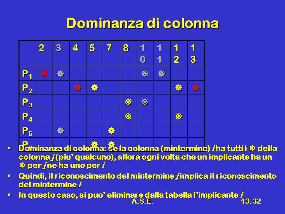 A.S.E.13.32 Dominanza di colonna 234578 10101010 11111111 12121212 13131313 P1P1P1P1 P2P2P2P2 P3P3P3P3 P4P4P4P4 P5P5P5P5 P6P6P6P6 Dominanza di colonna: se la colonna (mintermine) i ha tutti i della colonna j (piu qualcuno), allora ogni volta che un implicante ha un per j ne ha uno per iDominanza di colonna: se la colonna (mintermine) i ha tutti i della colonna j (piu qualcuno), allora ogni volta che un implicante ha un per j ne ha uno per i Quindi, il riconoscimento del mintermine j implica il riconoscimento del mintermine iQuindi, il riconoscimento del mintermine j implica il riconoscimento del mintermine i In questo caso, si puo eliminare dalla tabella limplicante iIn questo caso, si puo eliminare dalla tabella limplicante i
