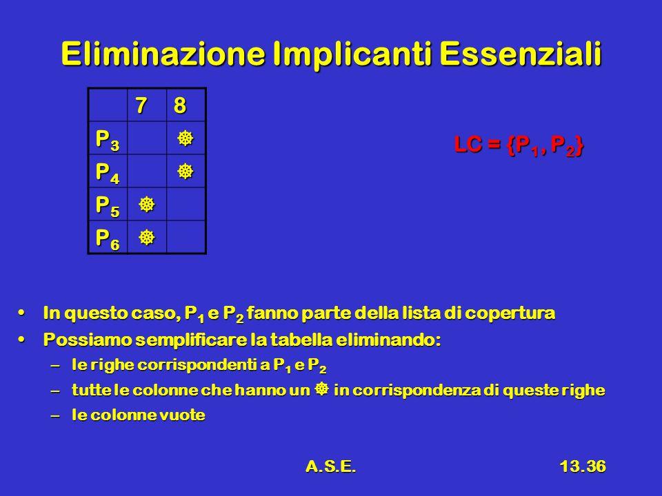 A.S.E.13.36 Eliminazione Implicanti Essenziali 78 P3P3P3P3 P4P4P4P4 P5P5P5P5 P6P6P6P6 In questo caso, P 1 e P 2 fanno parte della lista di coperturaIn questo caso, P 1 e P 2 fanno parte della lista di copertura Possiamo semplificare la tabella eliminando:Possiamo semplificare la tabella eliminando: –le righe corrispondenti a P 1 e P 2 –tutte le colonne che hanno un in corrispondenza di queste righe –le colonne vuote LC = {P 1, P 2 }