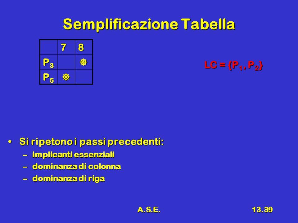 A.S.E.13.39 Semplificazione Tabella 78 P3P3P3P3 P5P5P5P5 Si ripetono i passi precedenti:Si ripetono i passi precedenti: –implicanti essenziali –dominanza di colonna –dominanza di riga LC = {P 1, P 2 }
