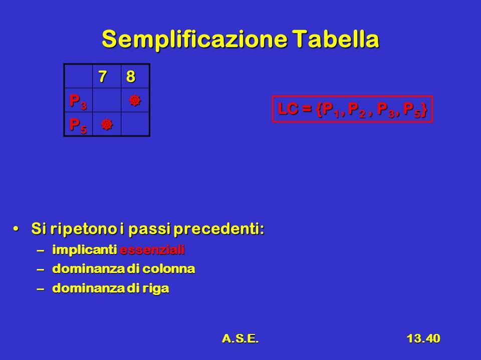 A.S.E.13.40 Semplificazione Tabella 78 P3P3P3P3 P5P5P5P5 Si ripetono i passi precedenti:Si ripetono i passi precedenti: –implicanti essenziali –dominanza di colonna –dominanza di riga LC = {P 1, P 2, P 3, P 5 }