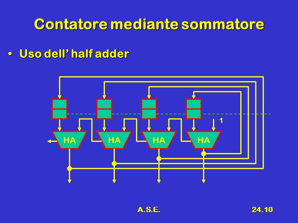 A.S.E.24.10 Contatore mediante sommatore Uso dell half adderUso dell half adder HA 1