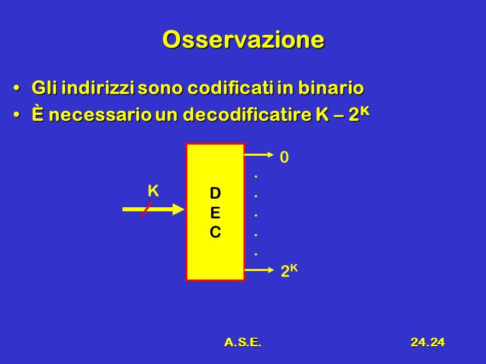A.S.E.24.24 Osservazione Gli indirizzi sono codificati in binarioGli indirizzi sono codificati in binario È necessario un decodificatire K – 2 KÈ nece