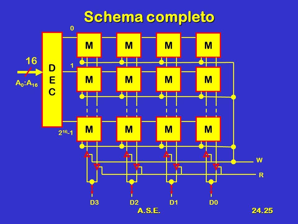 A.S.E.24.25 Schema completo MMMM MMMM MMMM DECDEC 16 0 2 16 -1 A 0 :A 16 1 D3D2D1D0 W R