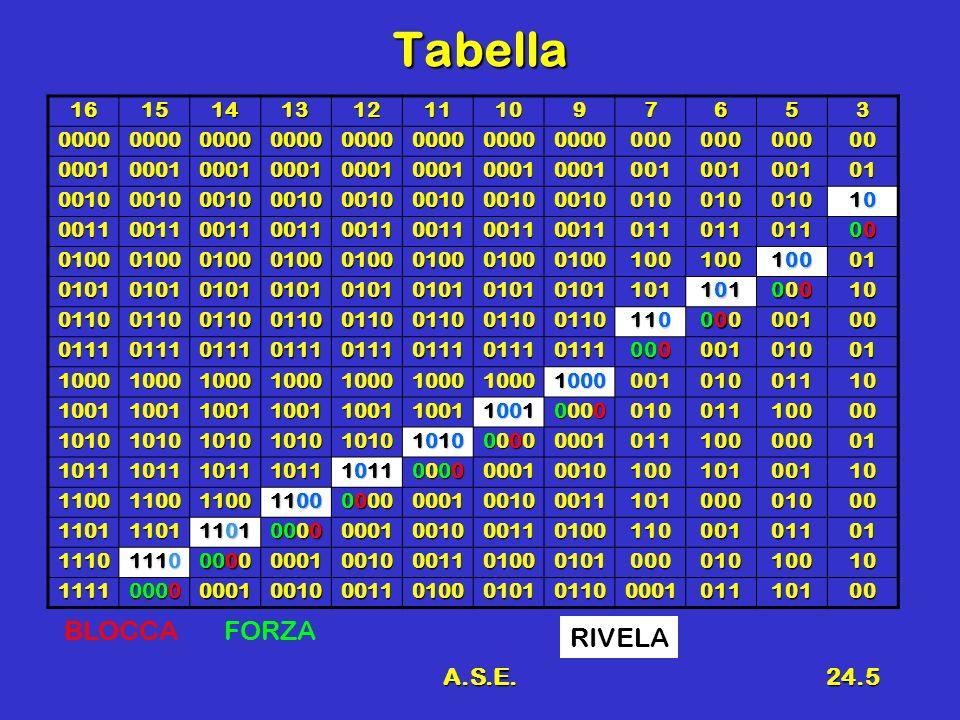 A.S.E.24.5 Tabella 1615141312111097653 0000000000000000000000000000000000000000000 0001000100010001000100010001000100100100101 00100010001000100010001