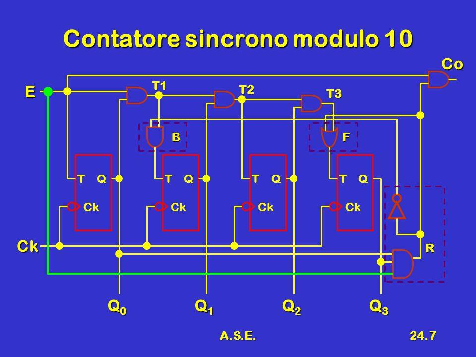 A.S.E.24.7 Contatore sincrono modulo 10 T Q Ck Q0Q0Q0Q0 Ck E Q1Q1Q1Q1 Q2Q2Q2Q2 Q3Q3Q3Q3 T Q Ck T Q Ck T Q Ck T1 T2 T3 R BF Co