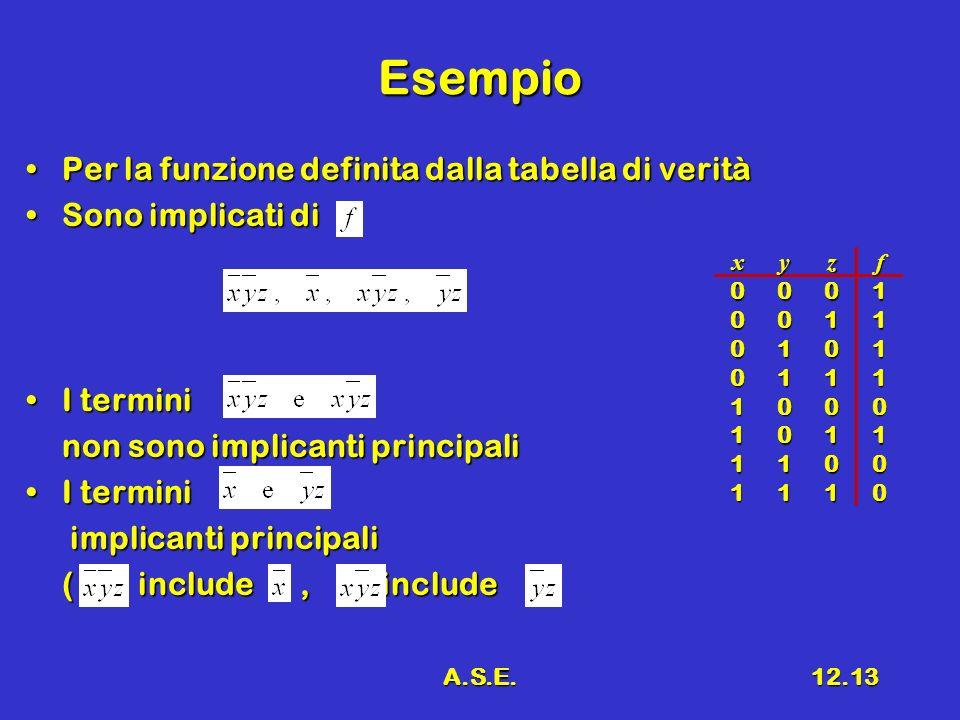 A.S.E.12.13 Esempio Per la funzione definita dalla tabella di veritàPer la funzione definita dalla tabella di verità Sono implicati diSono implicati di I terminiI termini non sono implicanti principali I terminiI termini implicanti principali implicanti principali ( include, include xyzf 0001 0011 0101 0111 1000 1011 1100 1110