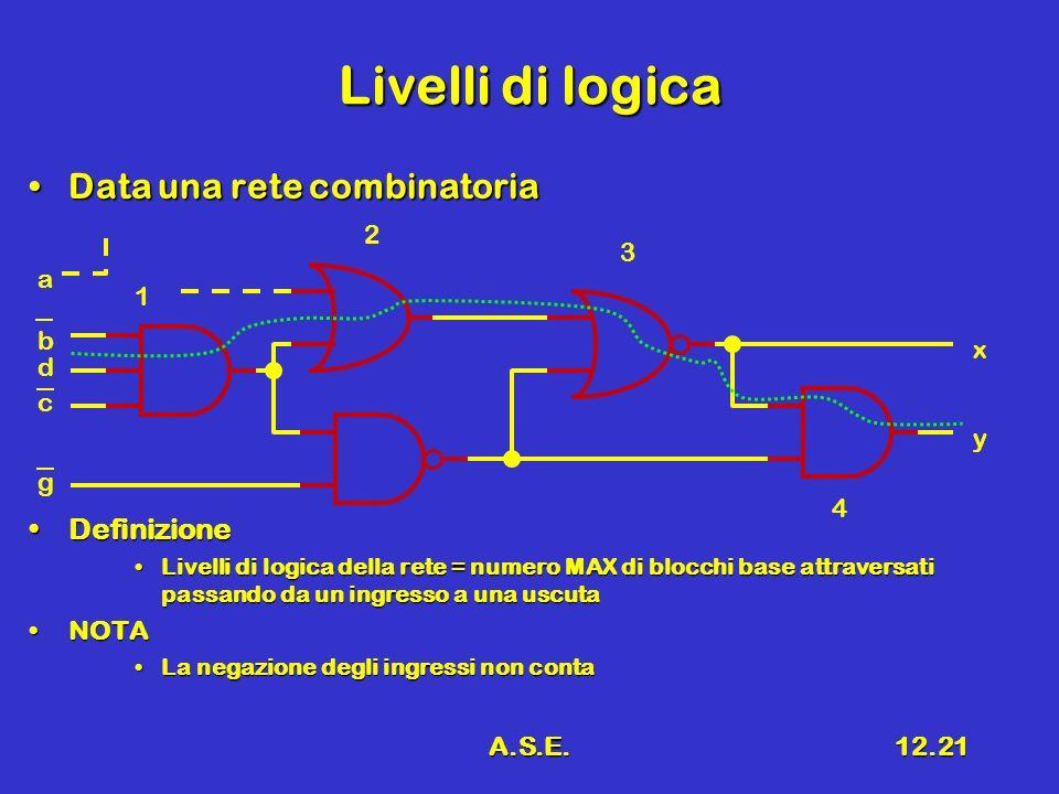 A.S.E.12.21 Livelli di logica Data una rete combinatoriaData una rete combinatoria DefinizioneDefinizione Livelli di logica della rete = numero MAX di blocchi base attraversati passando da un ingresso a una uscutaLivelli di logica della rete = numero MAX di blocchi base attraversati passando da un ingresso a una uscuta NOTANOTA La negazione degli ingressi non contaLa negazione degli ingressi non conta d b a c g y x 1 2 3 4