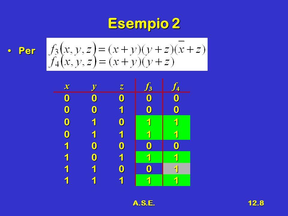 A.S.E.12.9 Osservazione Per una f funzione nella forma SPPer una f funzione nella forma SP –Ogni termine di prodotto è implicante di f Per una f funzione nella forma PSPer una f funzione nella forma PS –La funzione f è implicante di ciascun temine di somma