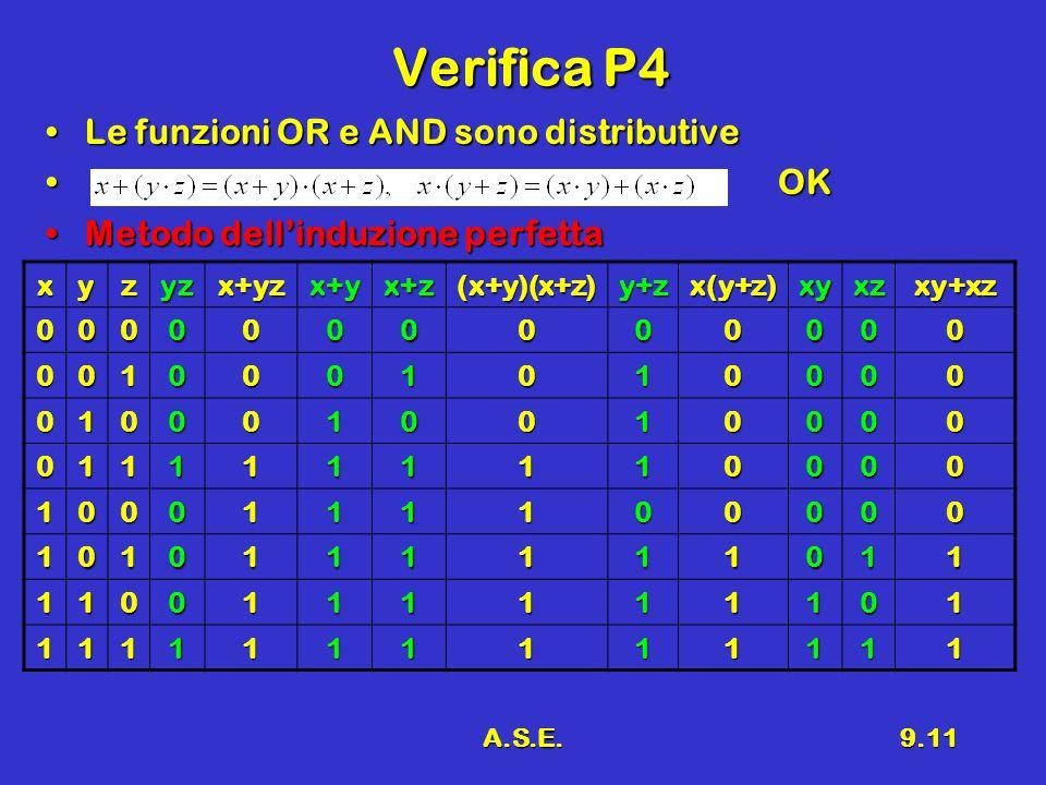 A.S.E.9.11 Verifica P4 Le funzioni OR e AND sono distributiveLe funzioni OR e AND sono distributive OKOK Metodo dellinduzione perfettaMetodo dellinduzione perfettaxyzyzx+yzx+yx+z(x+y)(x+z)y+zx(y+z)xyxzxy+xz0000000000000 0010001010000 0100010010000 0111111110000 1000111100000 1010111111011 1100111111101 1111111111111