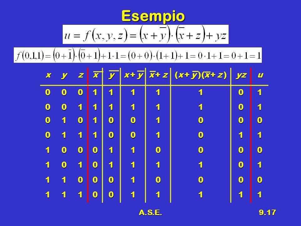 A.S.E.9.17 Esempio xyzxy x + y x + z (x + y )(x + z ) yzu0001111101 0011111101 0101001000 0111001011 1000110000 1010111101 1100010000 1110011111