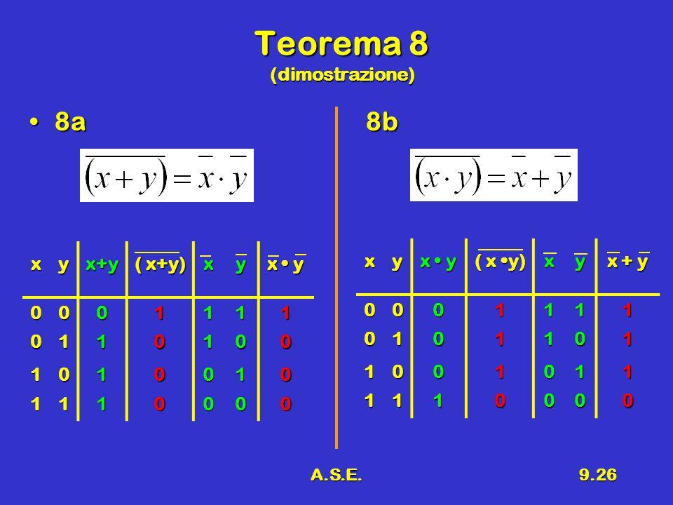 A.S.E.9.26 Teorema 8 (dimostrazione) 8a8b8a8bxyx+y ( x+y) xy x y 0001111 0110100 1010010 1110000 xy ( x y) xy x + y 0001111 0101101 1001011 1110000