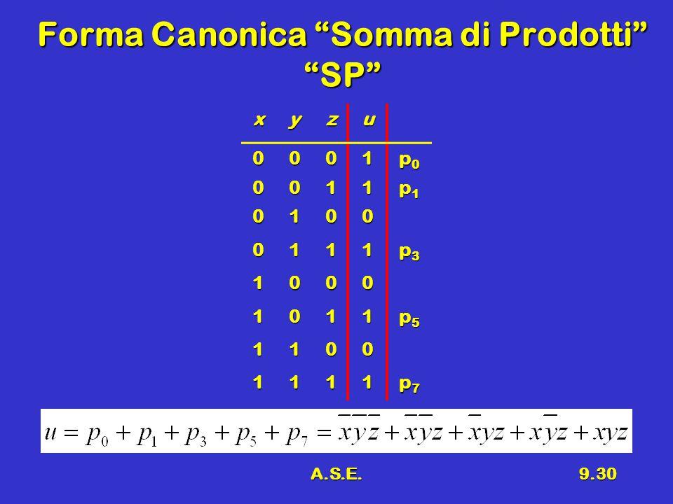 A.S.E.9.30 Forma Canonica Somma di Prodotti SP xyzu 0001 p0p0p0p0 0011 p1p1p1p1 0100 0111 p3p3p3p3 1000 1011 p5p5p5p5 1100 1111 p7p7p7p7