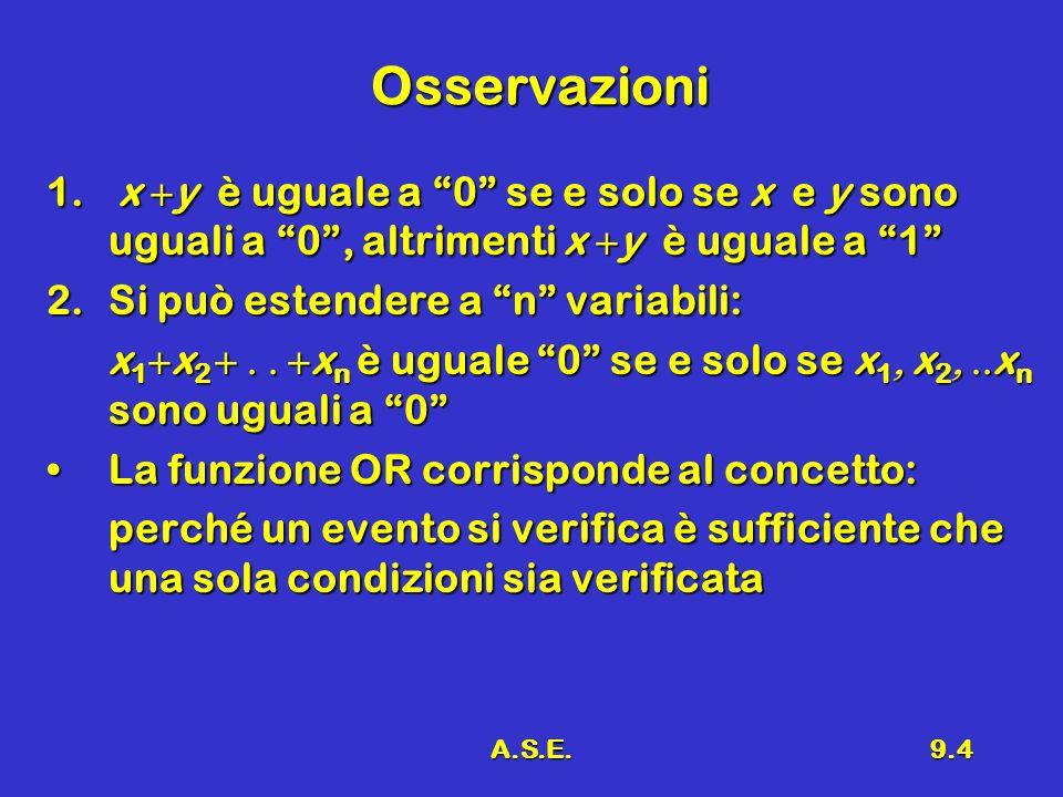 A.S.E.9.15 Tabella di Verità 1 Una funzione logica può sempre essere espressa da una tabella che prende il nome di:Una funzione logica può sempre essere espressa da una tabella che prende il nome di: TABELLA DI VERITÀ (TRUTH TABLE) OsservazioneOsservazione Una funzione di n variabili ammette 2 n possibili configurazioniUna funzione di n variabili ammette 2 n possibili configurazioni Una funzione di n variabili è completamente descritta da una tabella che ha sulla sinistra le 2 n possibili configurazioni degli ingressi e a destra i valori (0 o1) a secondo del valore della funzioneUna funzione di n variabili è completamente descritta da una tabella che ha sulla sinistra le 2 n possibili configurazioni degli ingressi e a destra i valori (0 o1) a secondo del valore della funzione