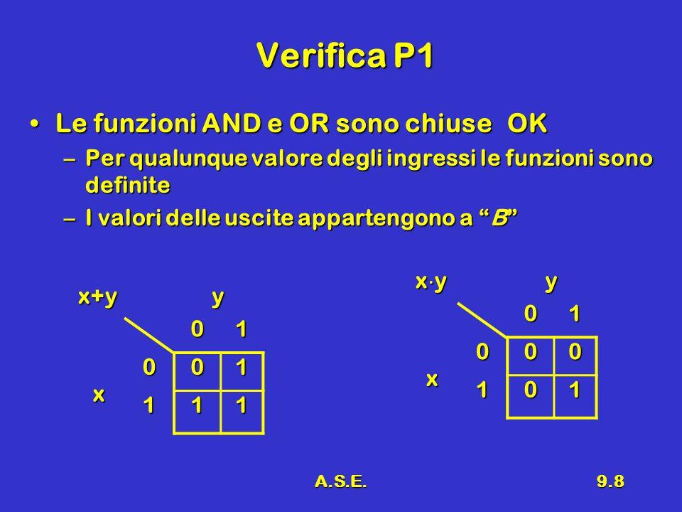 A.S.E.9.8 Verifica P1 Le funzioni AND e OR sono chiuseOKLe funzioni AND e OR sono chiuseOK –Per qualunque valore degli ingressi le funzioni sono definite –I valori delle uscite appartengono a B x y y01 x 000 101 x+y y01 x001 111