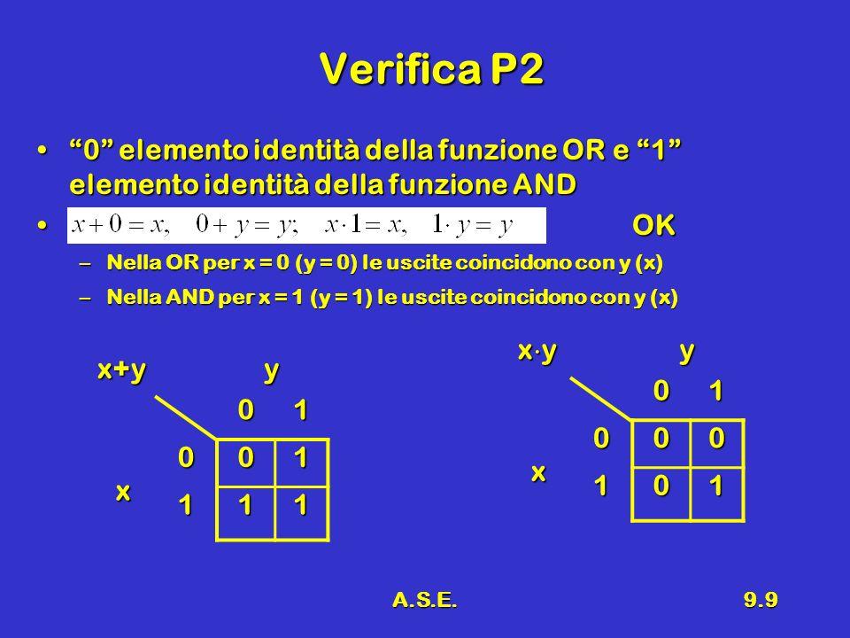 A.S.E.9.9 Verifica P2 0 elemento identità della funzione OR e 1 elemento identità della funzione AND0 elemento identità della funzione OR e 1 elemento identità della funzione AND OKOK –Nella OR per x = 0 (y = 0) le uscite coincidono con y (x) –Nella AND per x = 1 (y = 1) le uscite coincidono con y (x) x y y01 x 000 101 x+y y01 x001 111