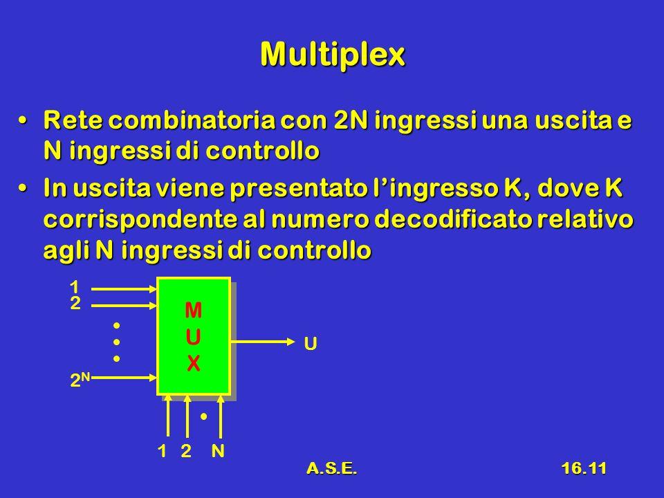 A.S.E.16.11 Multiplex Rete combinatoria con 2N ingressi una uscita e N ingressi di controlloRete combinatoria con 2N ingressi una uscita e N ingressi di controllo In uscita viene presentato lingresso K, dove K corrispondente al numero decodificato relativo agli N ingressi di controlloIn uscita viene presentato lingresso K, dove K corrispondente al numero decodificato relativo agli N ingressi di controllo MUXMUX MUXMUX 12 U 1 2 2N2N N