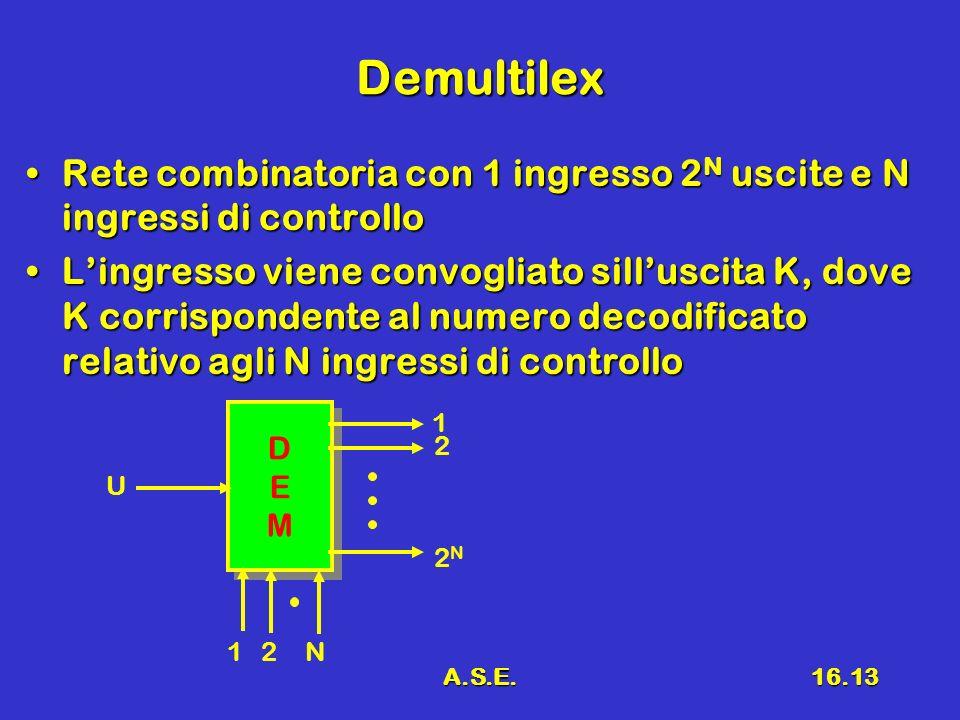 A.S.E.16.13 Demultilex Rete combinatoria con 1 ingresso 2 N uscite e N ingressi di controlloRete combinatoria con 1 ingresso 2 N uscite e N ingressi di controllo Lingresso viene convogliato silluscita K, dove K corrispondente al numero decodificato relativo agli N ingressi di controlloLingresso viene convogliato silluscita K, dove K corrispondente al numero decodificato relativo agli N ingressi di controllo DEMDEM DEMDEM 12 U 1 2 2N2N N